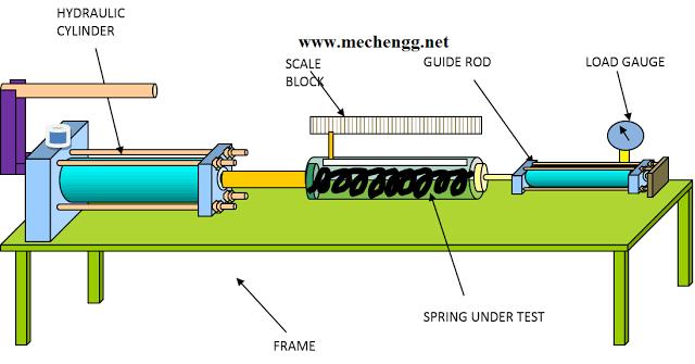 HYDRAULIC SPRING STIFFNESS TESTING MACHINE