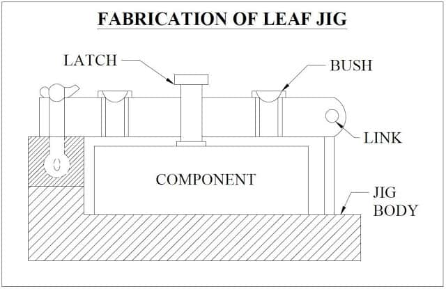 Fabrication Of Leaf Spring