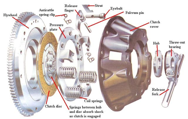 Parts Of Single Plate Clutch