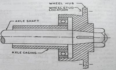 Three-quarter Floating rear axle