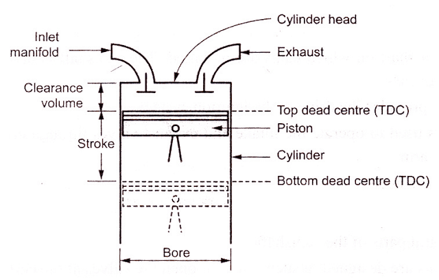 IC Engine Terminology