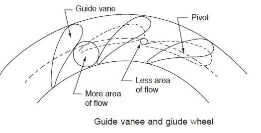change in area of guide vane