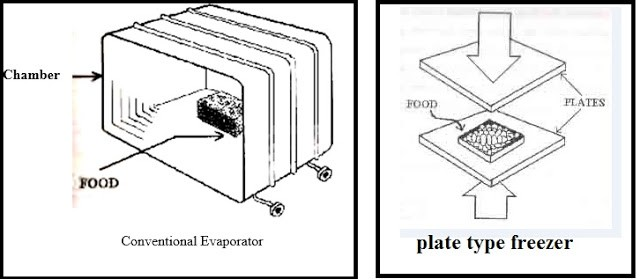 DESIGN AND FABRICATION OF PLATE FREEZER
