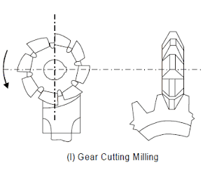 Gear cutting Milling Operation