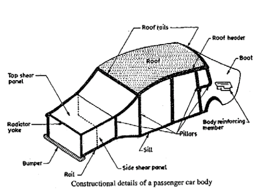 Constructional Details Of a passenger Car Body