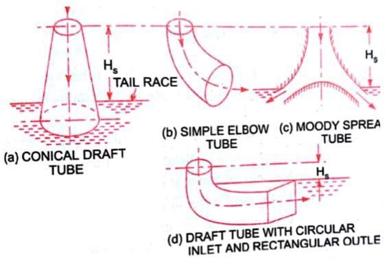 types of draft tube
