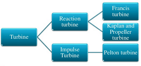 types of hydraulic turbine-min