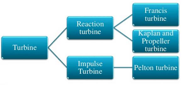 types of hydraulic turbine-min