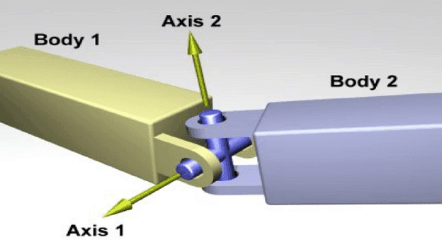 Basic of Universal Joint