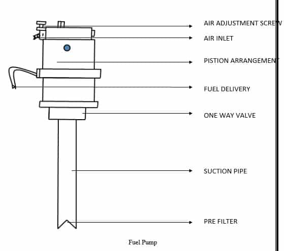 DESIGN AND FABRICATION OF PORTABLE PNEUMATIC FUEL PUMP