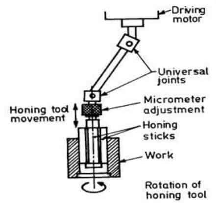 Honing Diagram