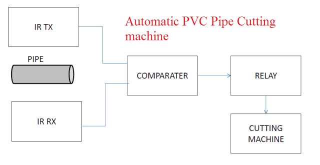 Automatic PVC pipe Cutting Machine Mechanical Project