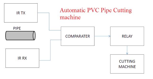 Automatic PVC pipe Cutting Machine Mechanical Project
