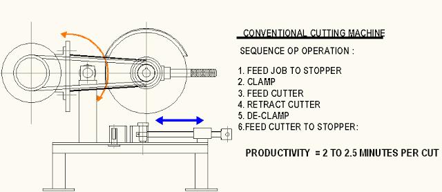 Conventional Cut-off machine