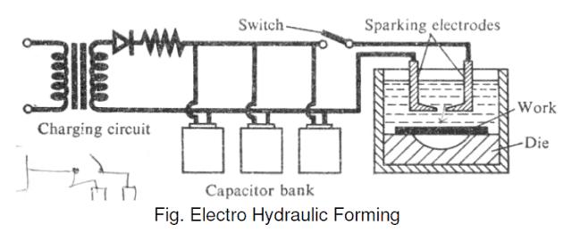 Electro Hydraulic Forming