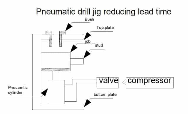 DESIGN AND FABRICATION OF PNEUMATIC DRILL JIG FOR REDUCING LEAD TIME