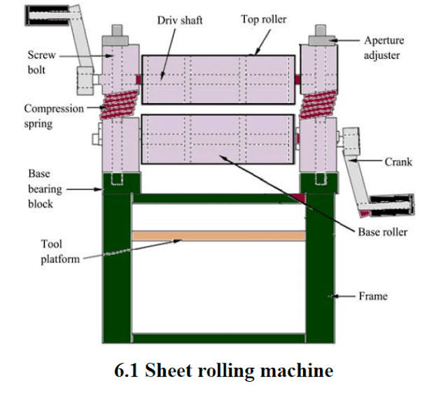 Design And Fabrication Of Sheet Rolling Machine Report