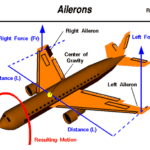 Aircraft Auto Pilot Roll  Control System project Report Download