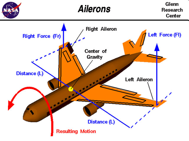 Aircraft Auto Pilot Roll Control System
