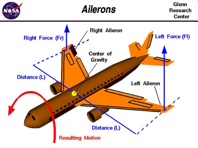 Aircraft Auto Pilot Roll Control System