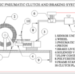 Automatic Pneumatic Clutch and Braking System