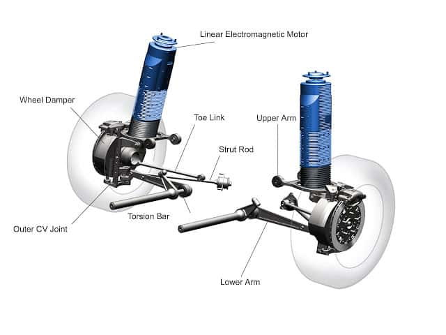 Working of Bose Electromagnetic Suspension