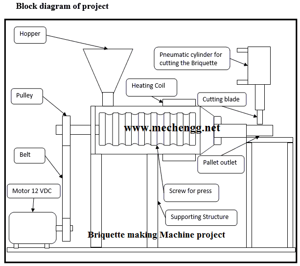 Design And Manufacturing of Briquette making Machine