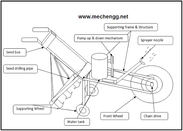 Development of working model of Manual operated multipurpose Seed driller and fogging cum sprayer pump