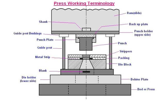Mechanical Presses Used For Sheet Metal