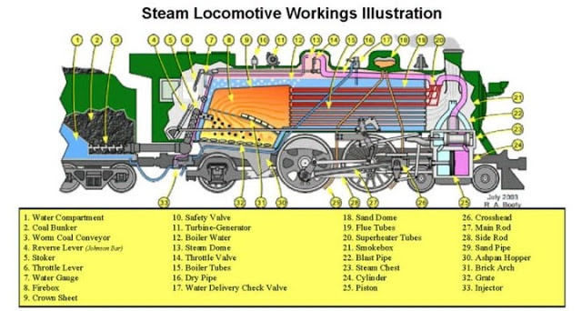 Introduction To Steam Turbine Parts Of Steam Turbine And