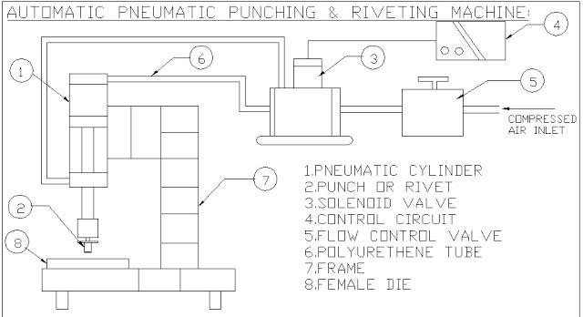 AUTOMATIC PNEUMATIC PUNCHING AND RIVETING MACHINE