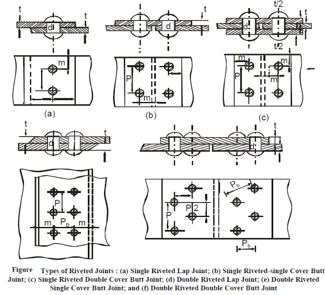 Types Of Riveted Joints and their Applications-Machine Design