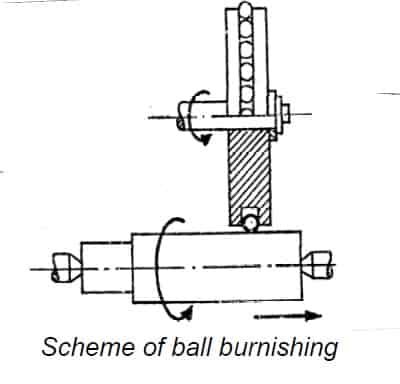 How Ball Burnishing Works ?