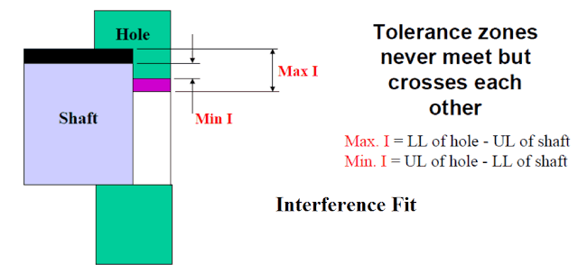 Interference Fit-Shrink Fit,Medium Force Fit,Tight Fit