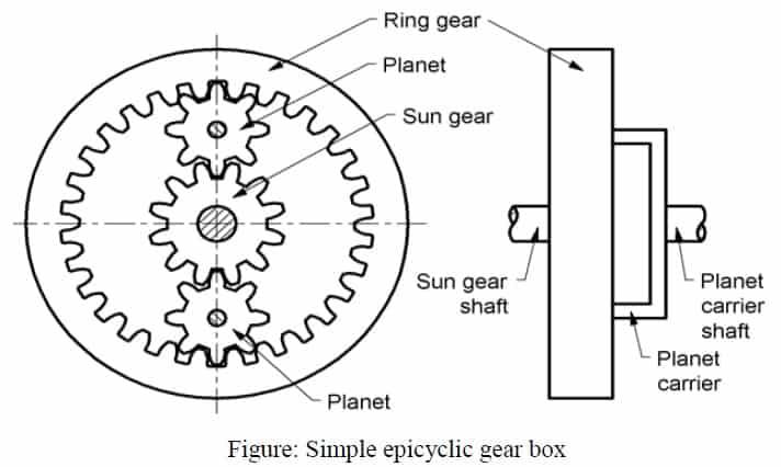 simple epicyclic gear box Diagram