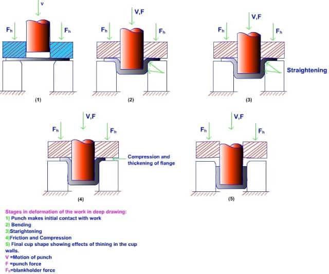 Cup drawing process – sequence of operation