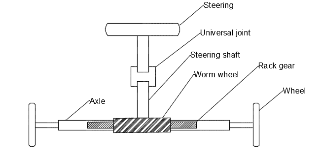 DESIGN AND FABRICATION OF POWER STEERING SYSTEM USING WORM AND WORM