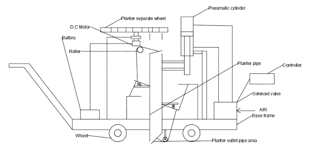 Design And Fabrication of Automatic Planter Machine For Agricultural Application