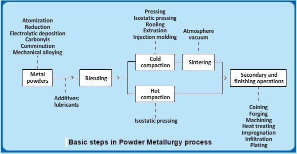 Steps In Powder Metallurgy