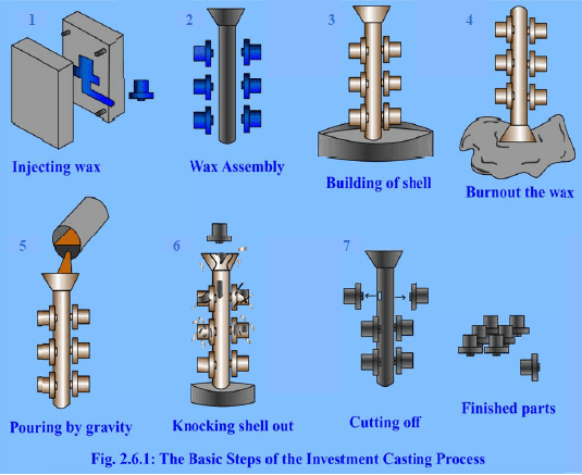 Step Of The Investment Casting Process