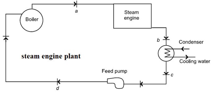 steam engine plant