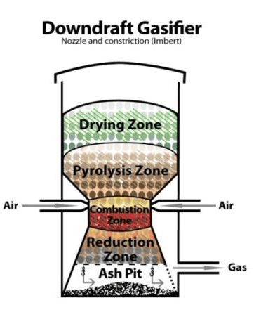 Design And Fabrication Of Down draft Gasifier Applied ToI .C.Engine