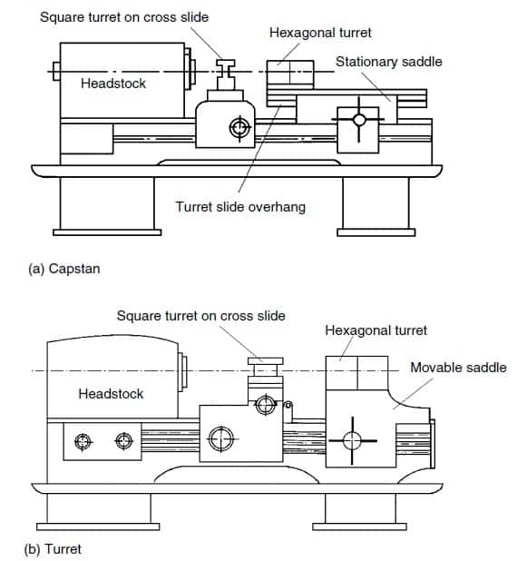 Difference between capstan and turret lathe - parts of capstan and turret lathe