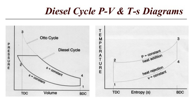 PV TS Diagram For Diesel Engines