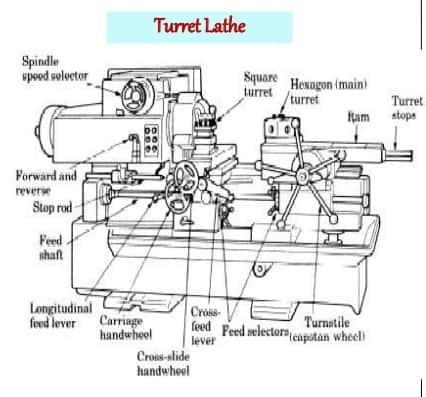 Turret Lathe Parts Diagram
