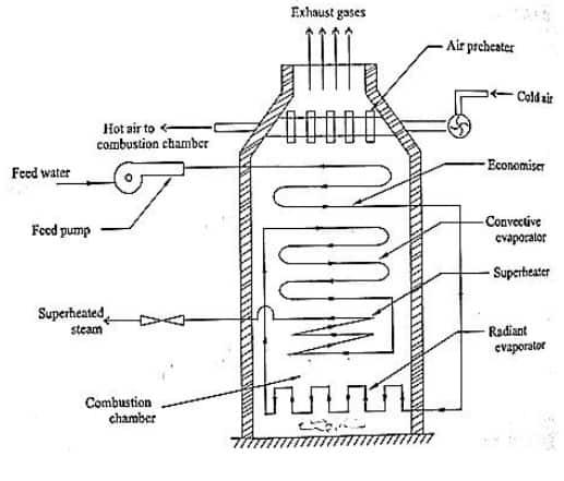 Benson Boilers