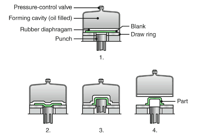 Hydro Forming Processes
