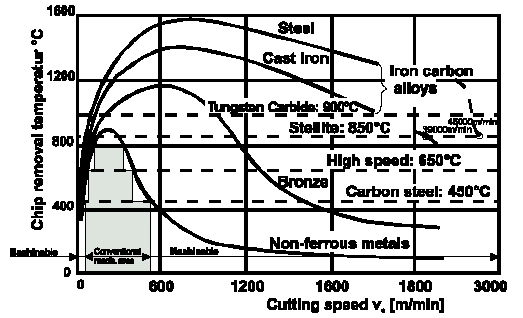 chip removal temperature as a result of the cutting speed