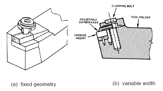 Clamped types Chip Breakers