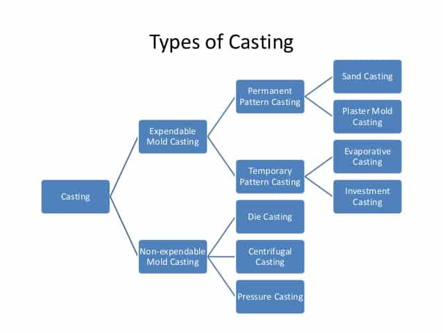 Types Of Casting Processes and their Applications
